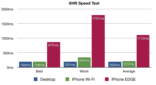 iphone-speed.png