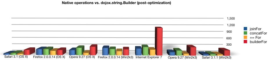Native string ops vs. dojox.string.Builder