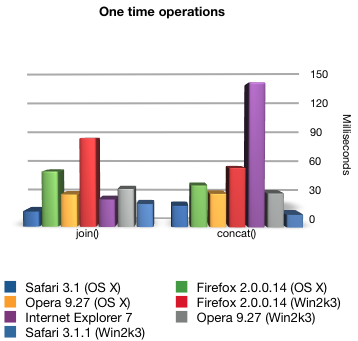 One time operations by browser