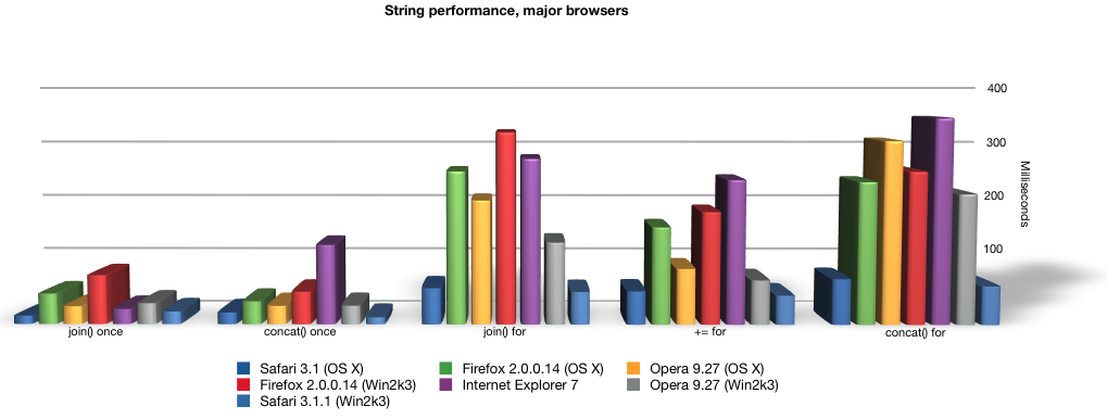 String performance by browser
