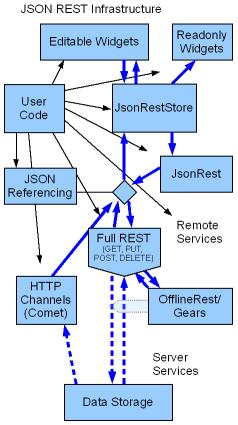 jsonrest-infrastructure.png