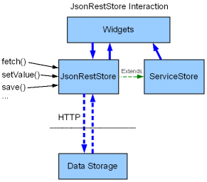 jsonreststore-simple.png