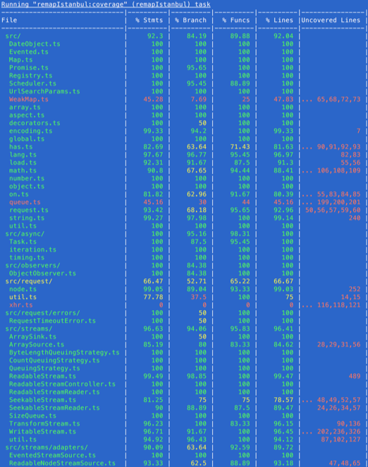 Code Coverage output for dojo/core
