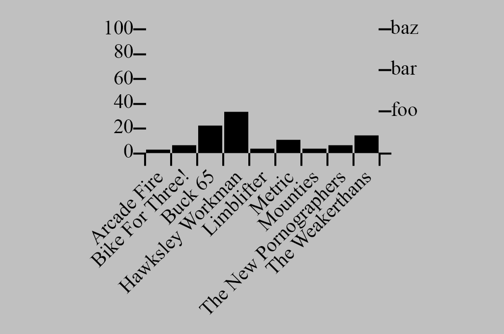 A screenshot of charts from an early example of Dojo 2 data visualization