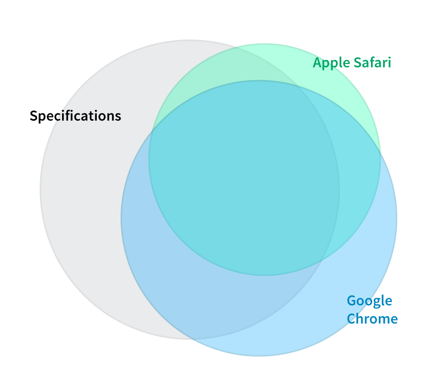 Venn Diagram of Web Platform APIs for Safari, Chrome, and Standards