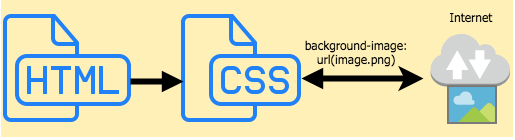 Flow Before CSS Paint