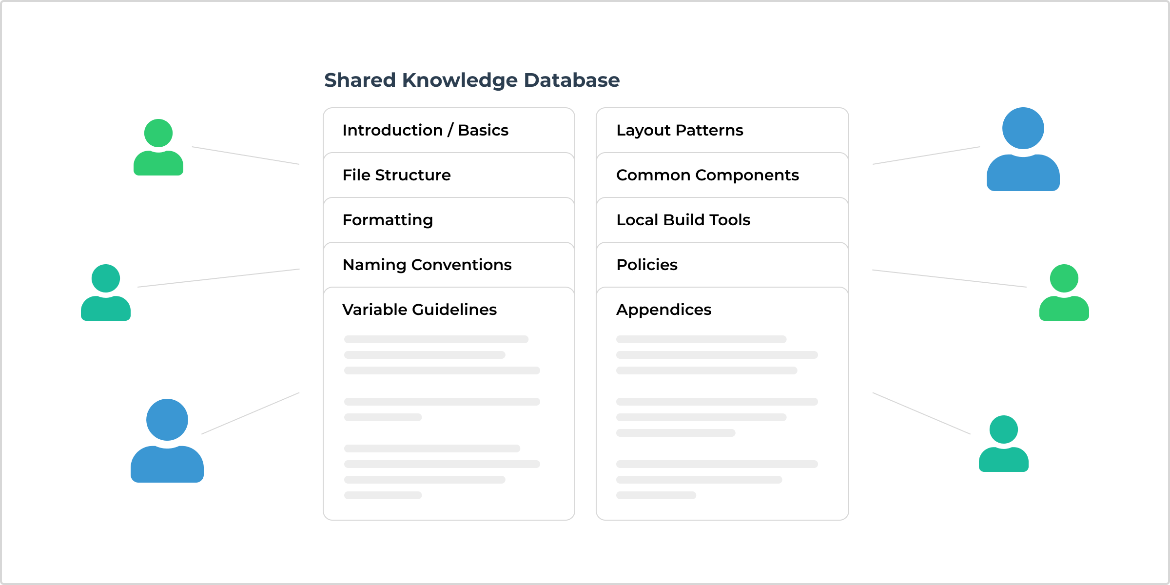 A shared knowledge database is a key tool for every development team.