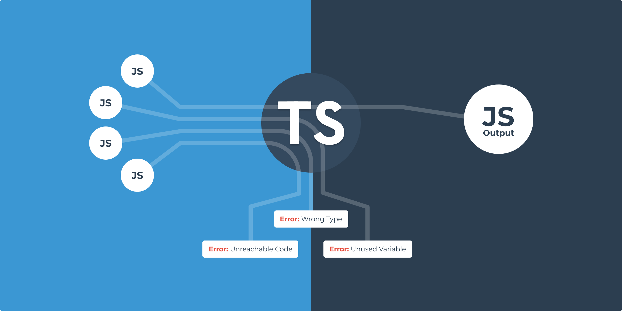 Typescript helps to catch improper typings, unreachable code, and unused variables.