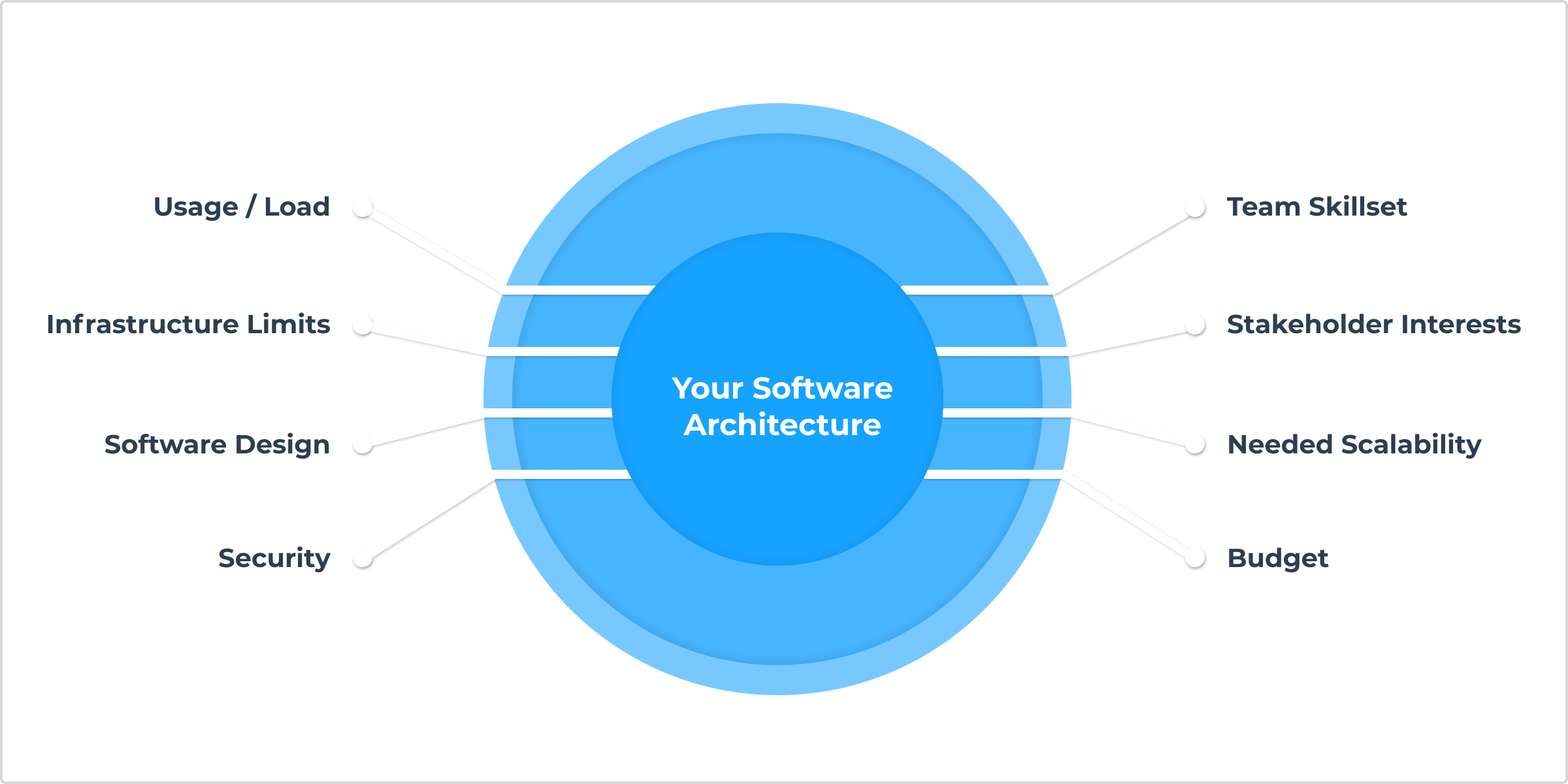 A variety of perspectives are important when creating your software architecture