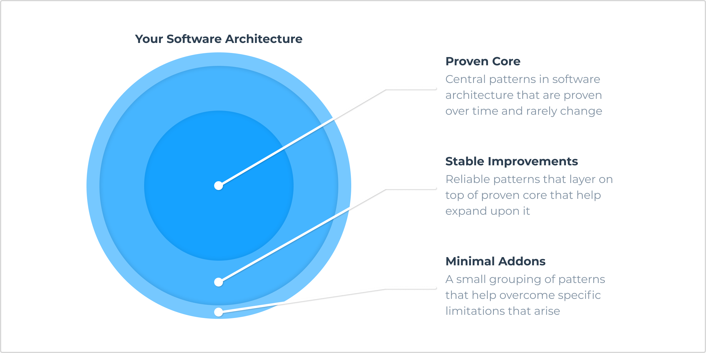 Your architecture should have a proven core with stable improvements and minimal add-ons
