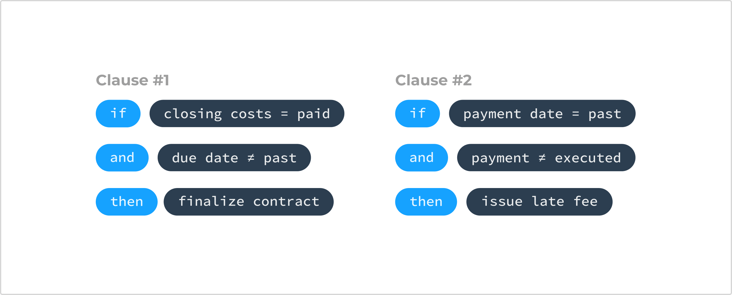 Simplifying Smart Contracts 12