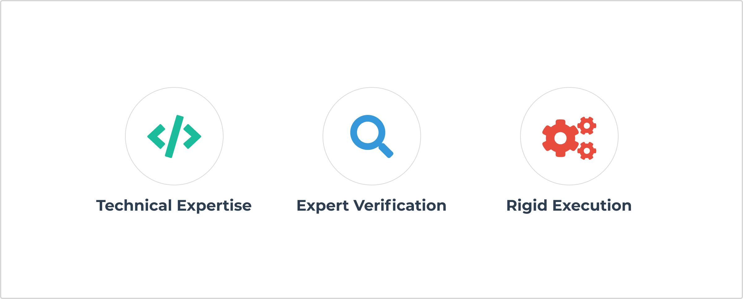 Technical Expertise, Expert Verification, and Rigid Execution or Some Real World Considerations